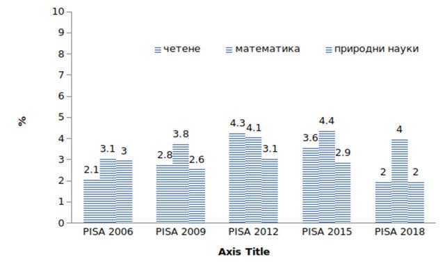Фигура 3: Дял на българските ученици с резултати над пето и шесто равнище в трите основни познавателни области на PISA – четене, математика и природни науки