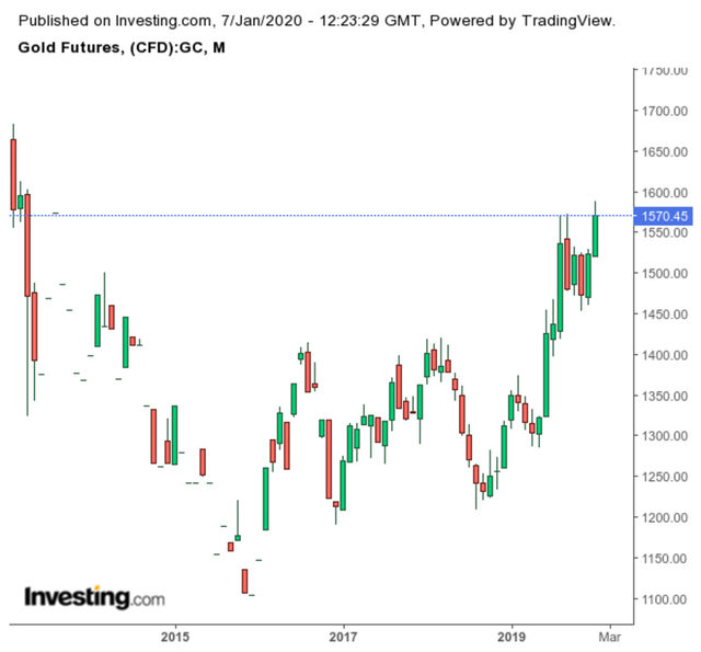 Движение на цената на златото (в долари за тройунция)