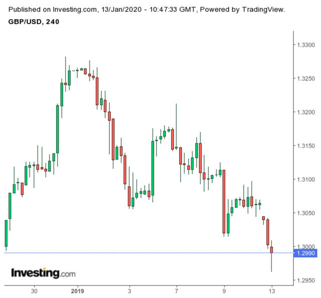 Движението на паунда срещу долара, GBP/USD