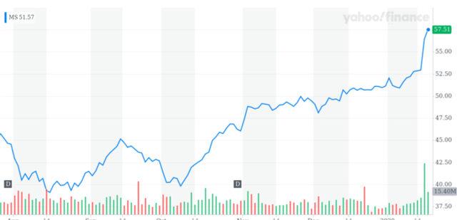 Движение на акциите на Morgan Stanley (в долари)