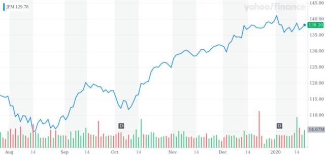 Движение на акциите на JP Morgan (в долари)