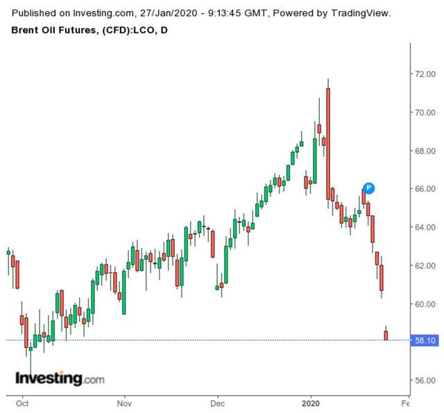 Движение на цената на петрола, сорт брент (в долари)