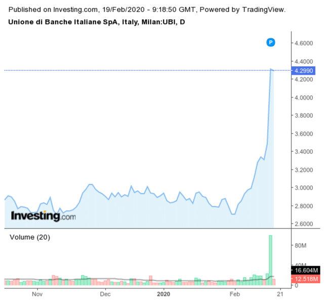 Акциите на UBI Banca се покачиха с над 20% след новината
