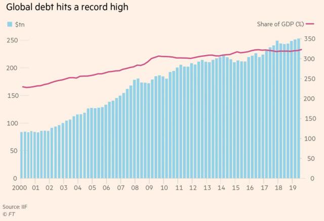 Нива на глобалния дълг