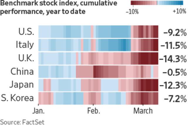 Спад на фондовите пазари от началото на годината