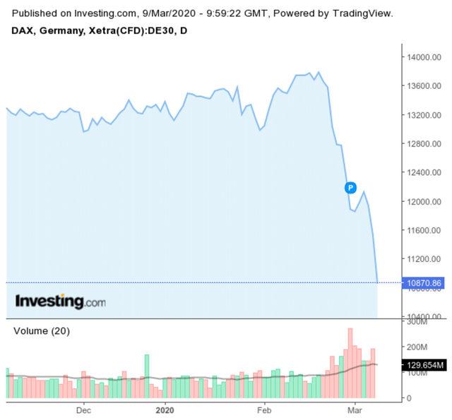 Германският индекс DAX губи 6% към 12.00 часа