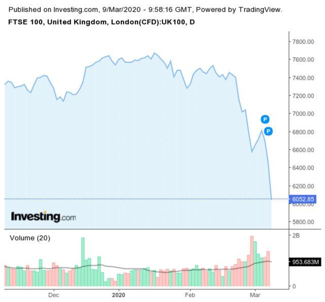 Британският индекс FTSE губи 6.30% към 12.00 часа