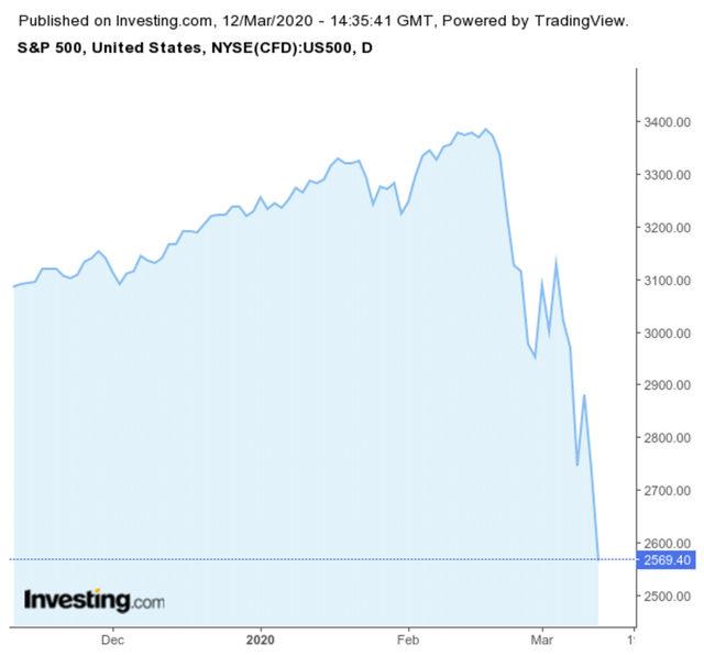 S&P500 вече е в мечи пазар