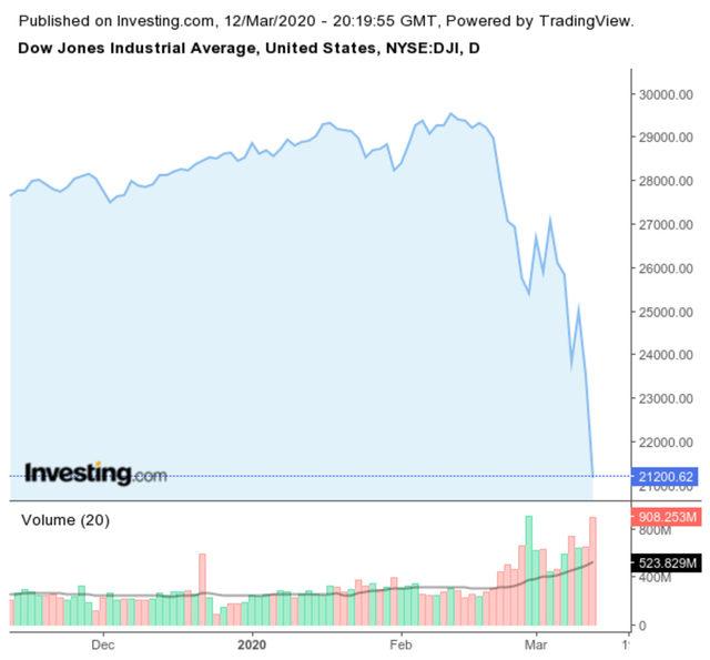 Dow Jones изтри близо 30% от стойността си от върха през февруари