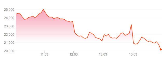 Движение на индекса Dow Jones през последните пет дни