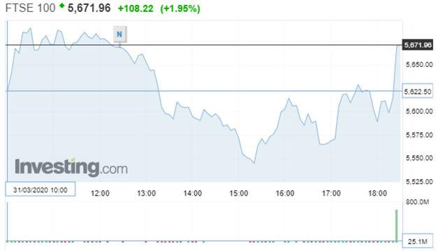 Движение на индекса FTSE 100 във вторник