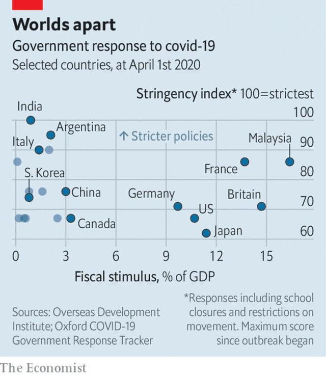 Отговорът на държавите срещу коронавируса, където x = фискалния стимул като % от БВП, а y = строгостта на приложените мерки, където 100 са най-строгите възможни