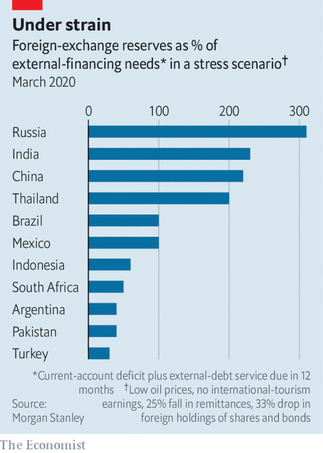 Валутни резерви като % от разходите по погасяване на външен дълг и други търговски разходи при състояния на криза