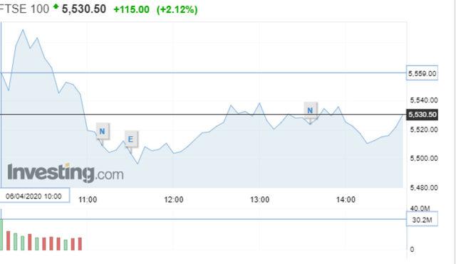 Движение на индекса FTSE 100 в понеделник