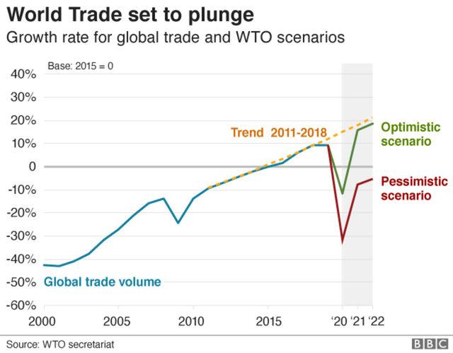 Как може да се развие глобалната търговия