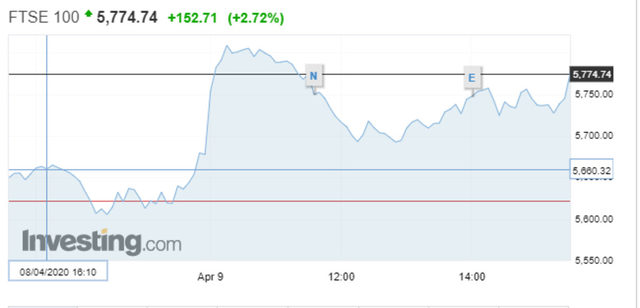 Движение на индекса FTSE 100 в четвъртък