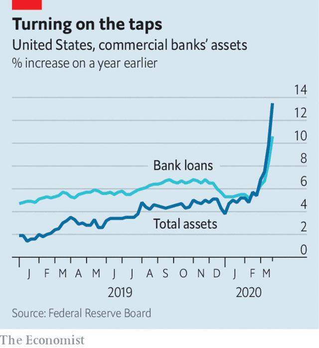 Увеличение на активите и кредитите на американските банки на годишна база (в%)