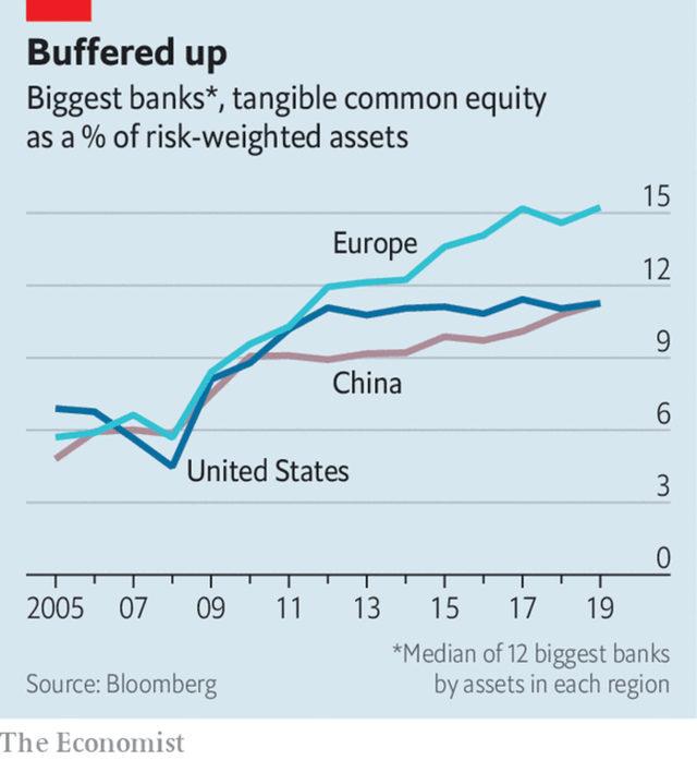 Буферният капитал на банките като процент от рисковите активи