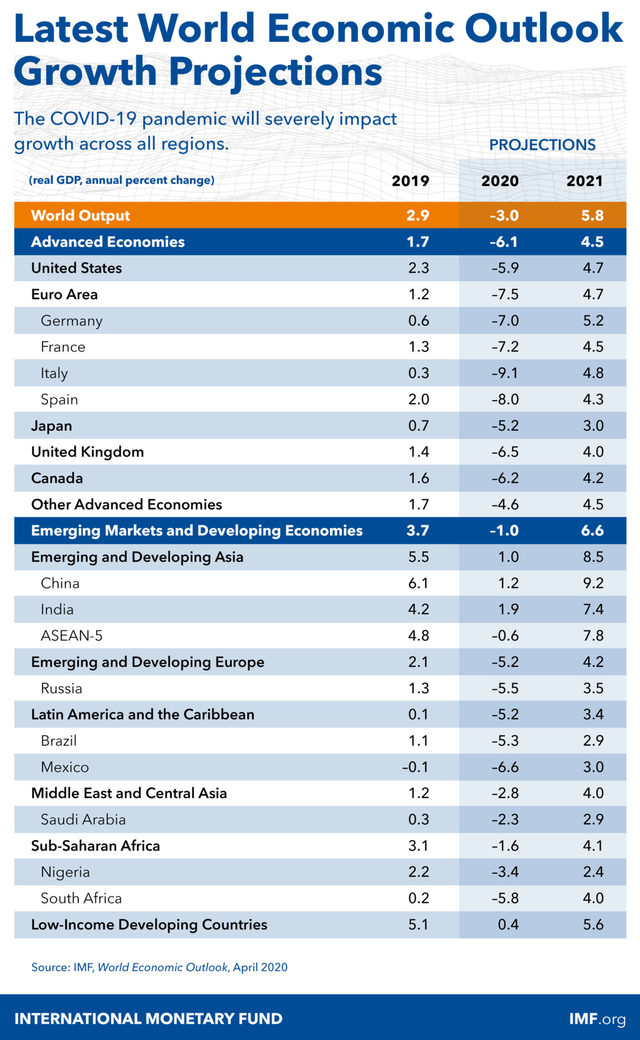 Прогноза на МВФ
