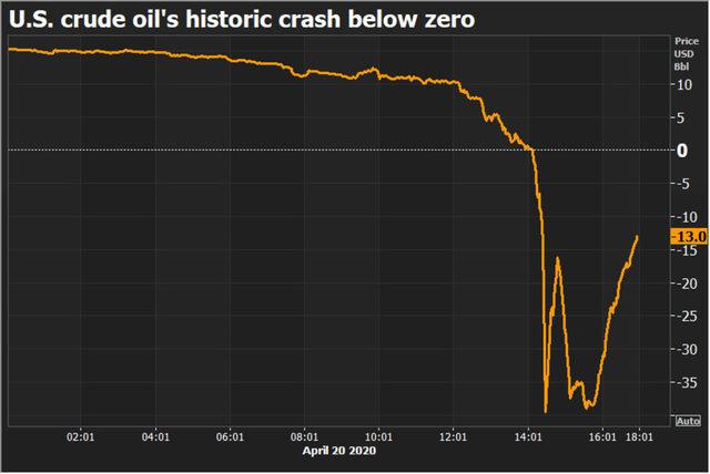 Цена на американския петрол