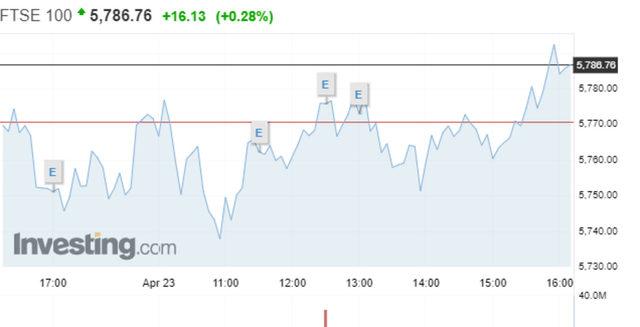 Движение на индекса FTSE 100 в четвъртък.