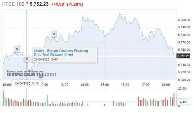 Движение на индекса FTSE 100 в петък