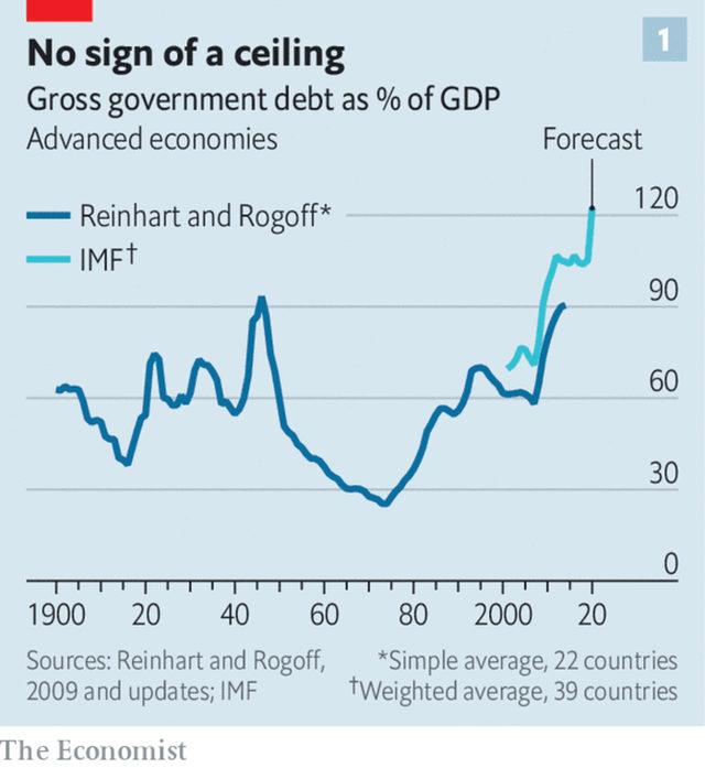 Правителствен дълг като % БВП на развитите страни