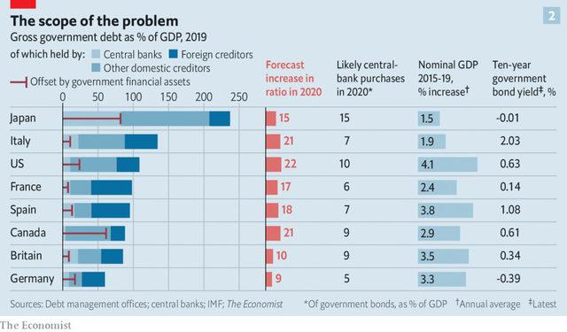Правителствен дълг като % БВП в зависимост от кредитора