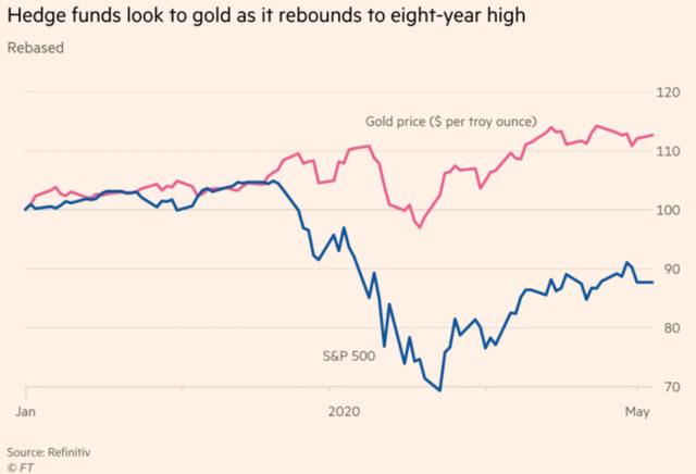 Движение на цената на златото и на индекса S&P