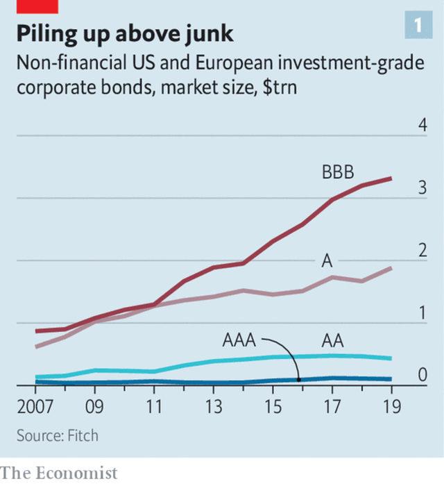 Корпоративният инвестиционен кредит в САЩ и Европа извън финансовия сектор в трилиони долари