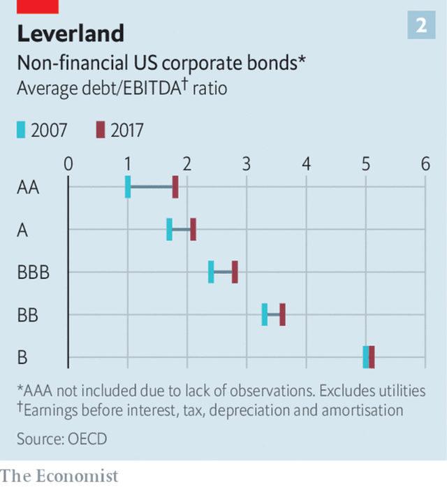 Задлъжнялостта на компанните спрямо техните печалби през 2007 и 2017 г.