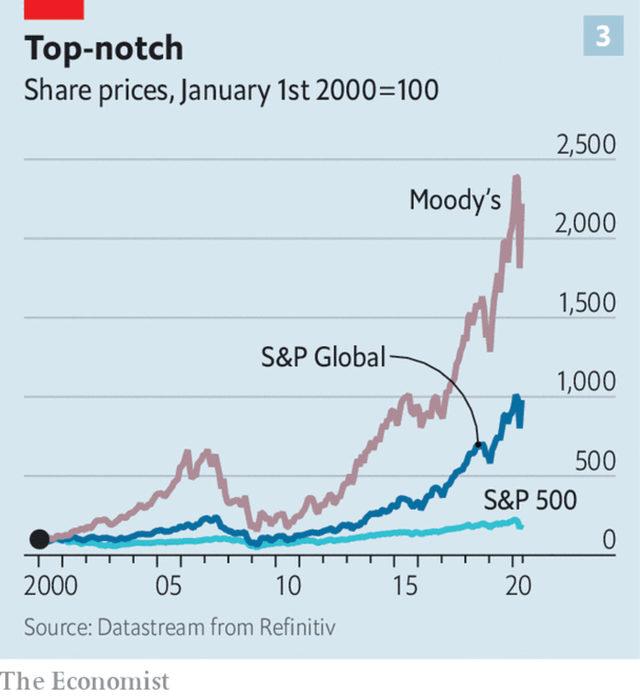 Покачването на акциите на S&P Global и Moody's в сравнение с индекса S&P 500 от януари 2000 г. насам