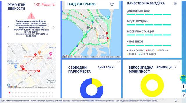 Чрез комбинация от визуализации, графики и таблични данни платформата разкрива образа на бизнес сектора и бургаската икономика