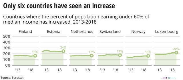 Само в шест страни има увеличение