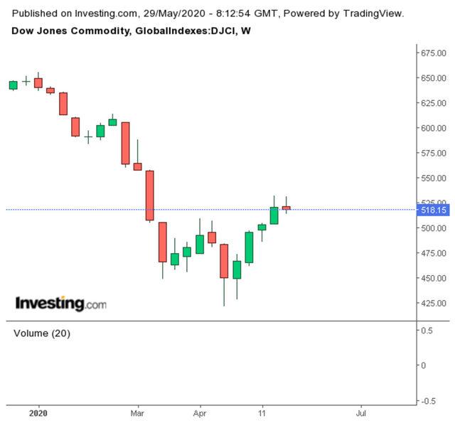 Стойността на индеска Dow Jones Commodities, който следи пазара на суровините