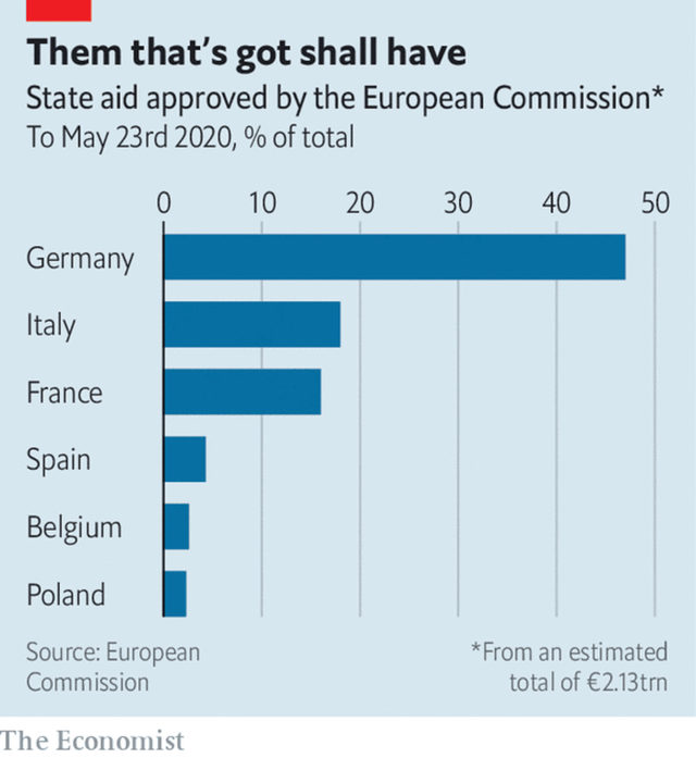 Държавна помощ за държавите одобрена от Европейската комисия към 23 май.
