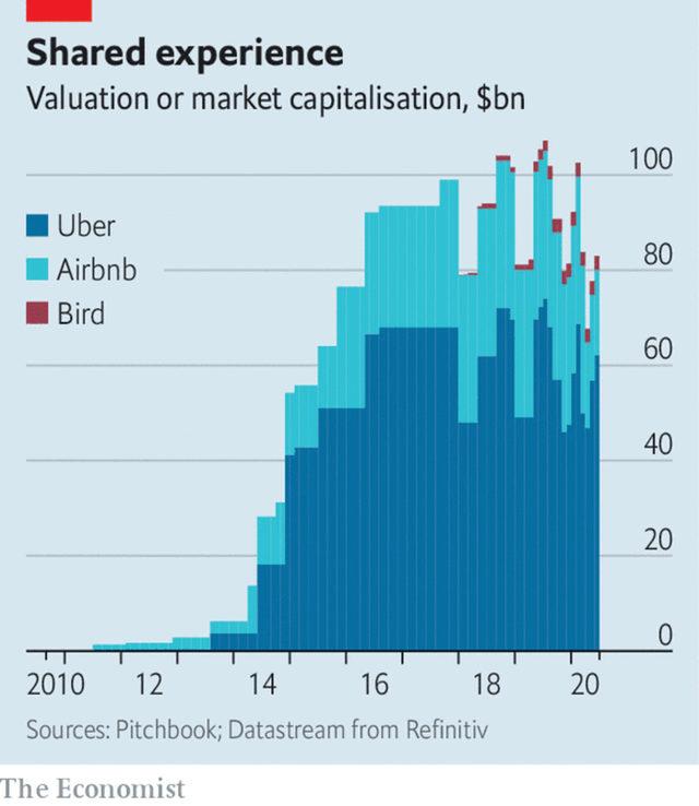 Общата пазарна капитализация или оценка на Uber, Airbnb и Bird.