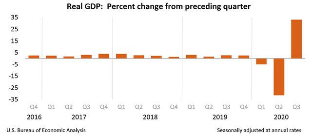 Реален ръст на БВП, сезонно изгладени данни, на годишна база.