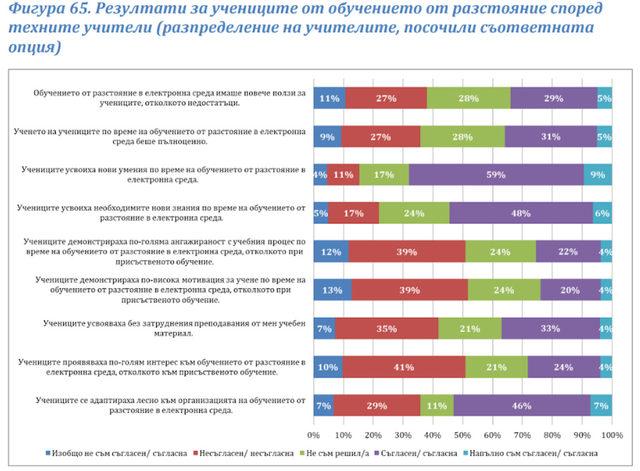 Резултати за учениците от обучението от разстояние според техните учители