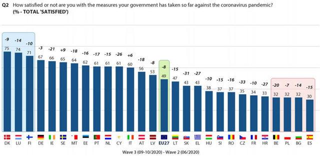 Одобрение на националните мерки срещу COVID-19 в ЕС с разликата спрямо измерването през юни.