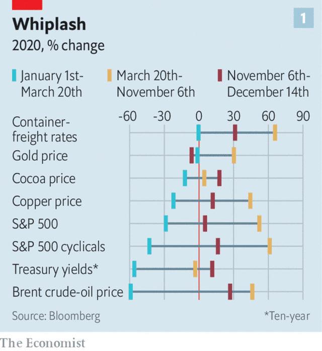 Промяна в цените на превоза, златото, какаото, медта, S&P500 и доходността от десетгодишните облигации в проценти през различните периоди на 2020 г.