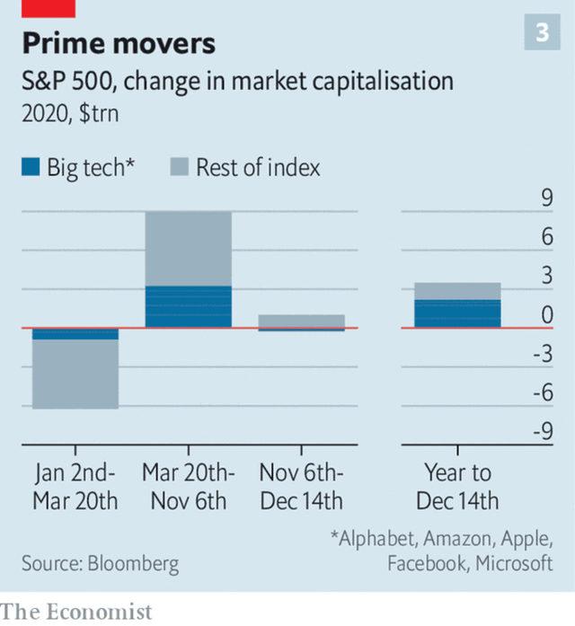 Промяна в капитализацията на технологичните компании като част от S&P 500 през 2020 г.