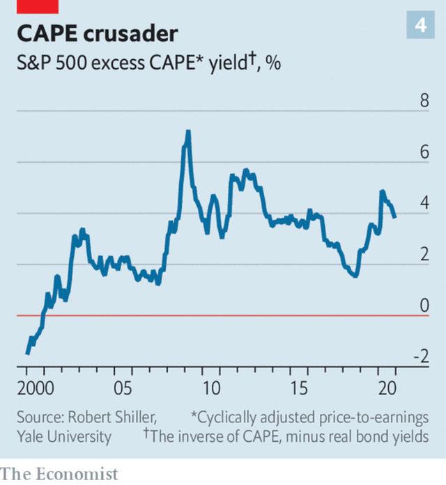Привлекателността на акциите в сравнение с облигациите чрез изчисленията на Шилър спрямо CAPE и доходността от десетгодишните облигации.