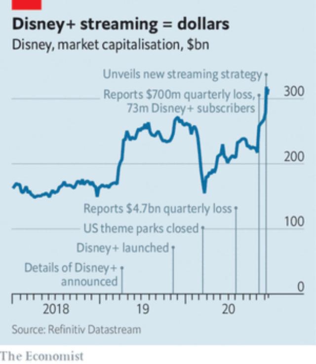 Пазарна капитализация на Disney