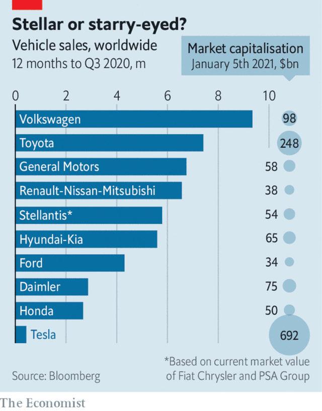 Продажби на автомобили и пазарна капитализация на компаниите