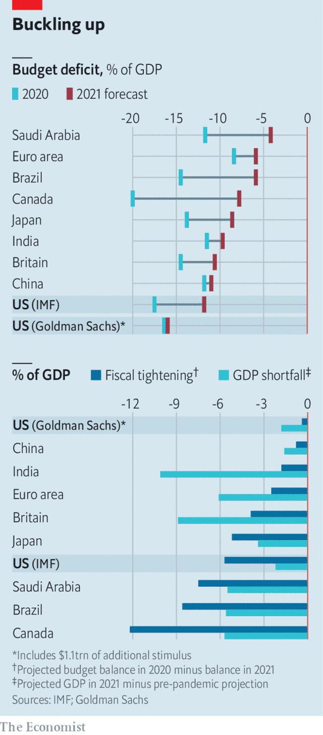 Бюджетни дефицити през 2020 и 2021 г., в % от БВП; Сравнение между спада на БВП и увеличаващите се разходи.