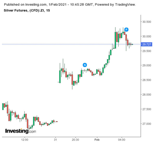 Движение на цената на среброто (долар за унция).