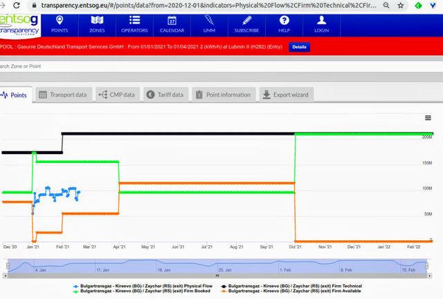 На 1 октомври резеврирания капацитет (в зелено) достига 100% от техническия (в черно)