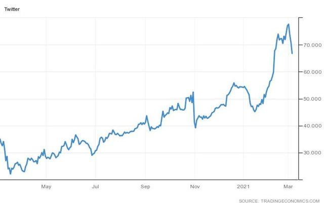 Акциите на Twitter са се повишили с над 90% за последните 12 месеца въпреки спада от последните няколко дни