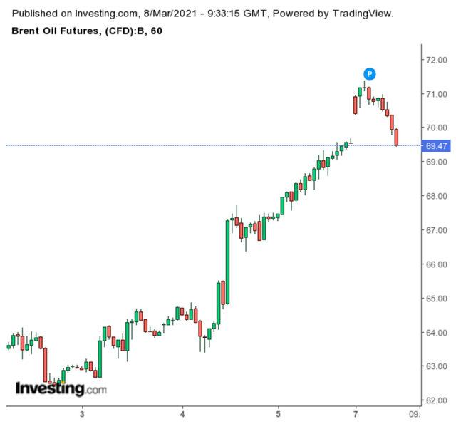Движение на цената на брента (в долари за барел)